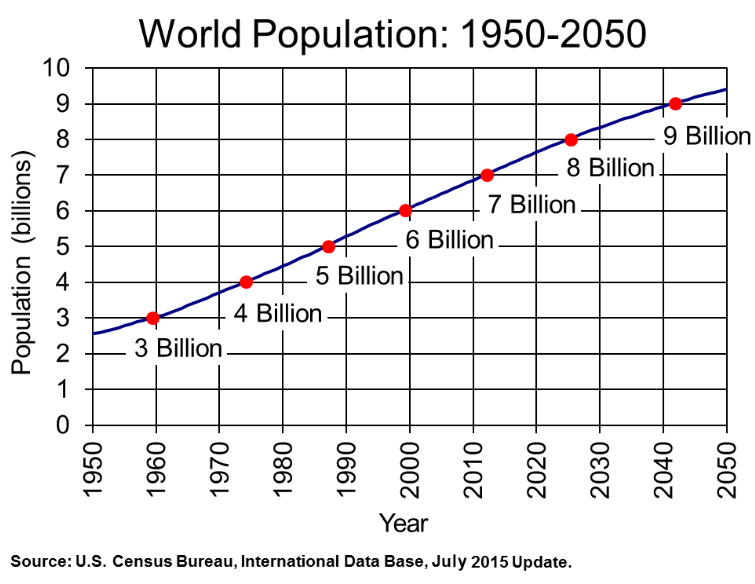 World Population Graph Peace Education